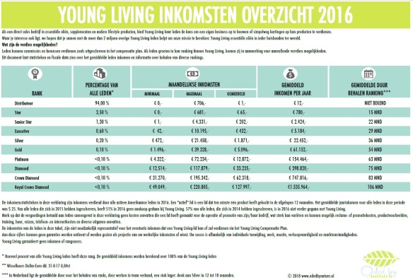 Income disclosure OBN NL